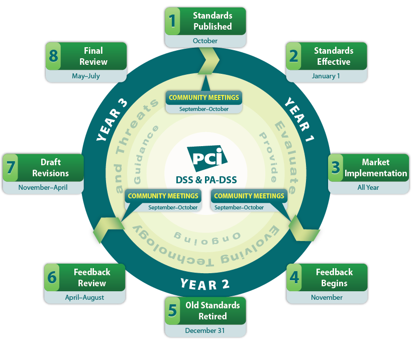 year for pci dss branden r williams business security specialist